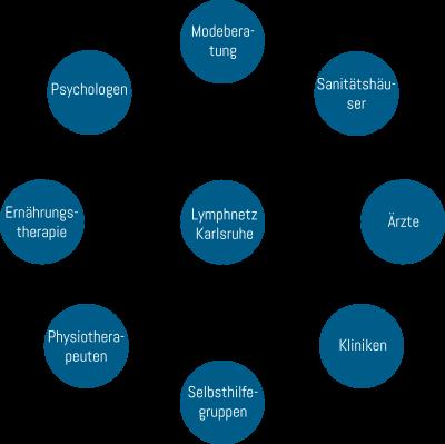 Mindmap-Lymphnetz